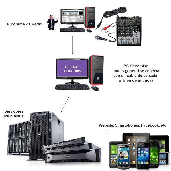 como hacer radio en internet